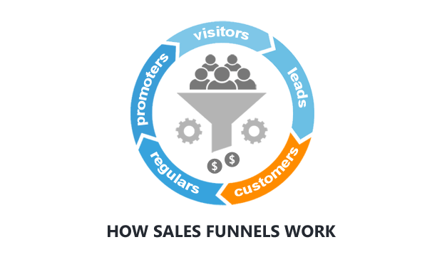 How Sales Funnels Work For Beginners Dummies Guide