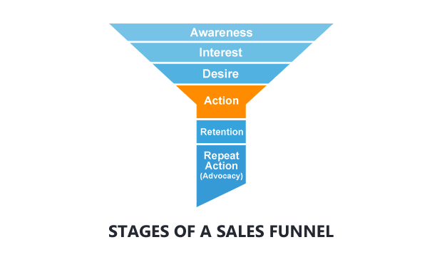 Sales Funnel Stages For Beginners Dummies Guide