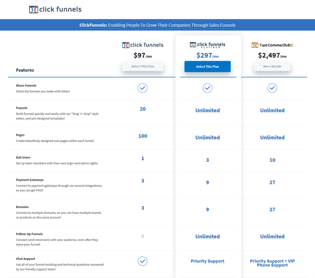 ClickFunnels Pricing Plans