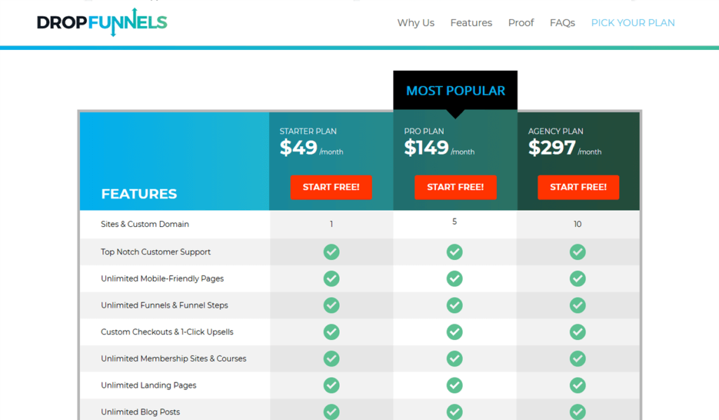 DropFunnels Pricing Plans