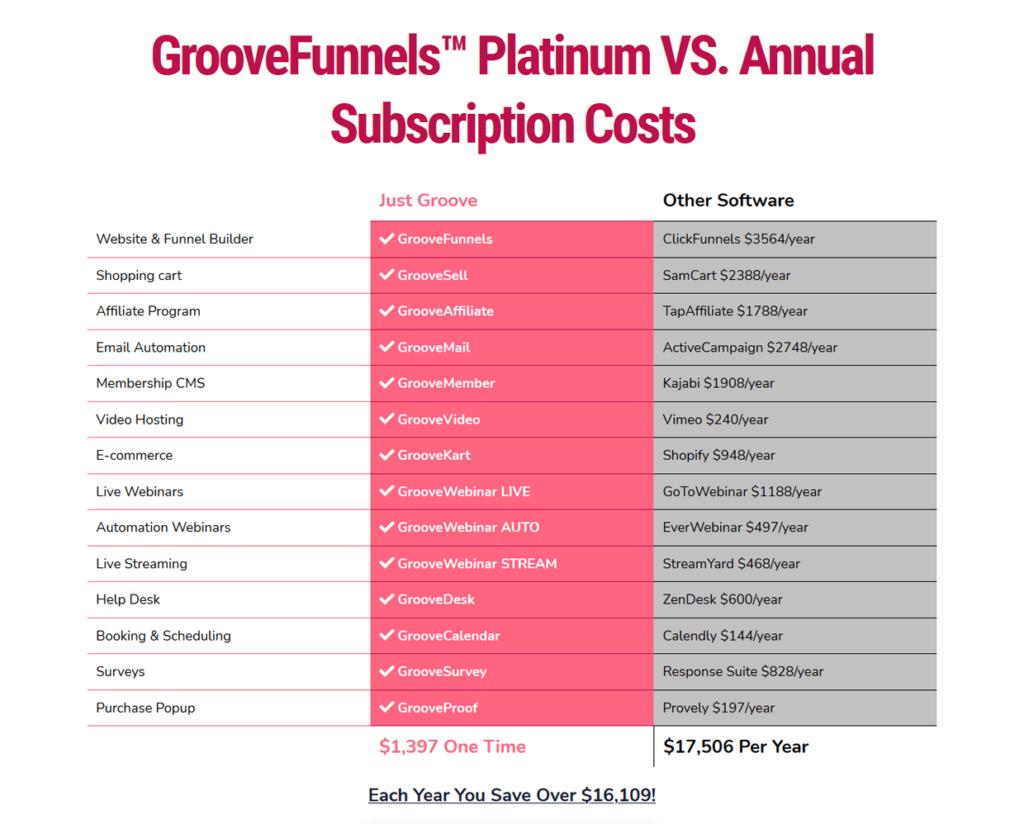 GrooveFunnels Pricing Platinium