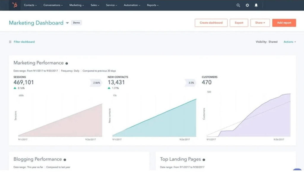 HubSpot Marketing Hub Dashboard