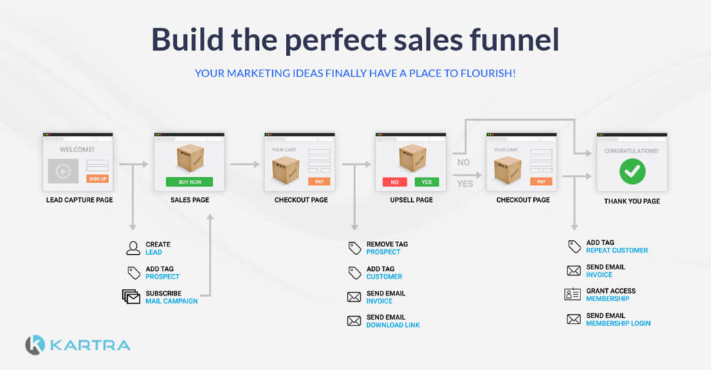 Kartra Sales Funnel Builder Flow Chart