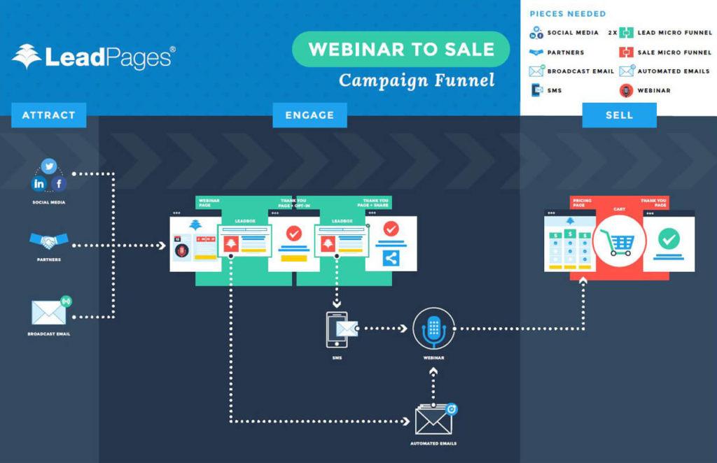Leadpages Sales Funnel Builder Campaign Flow Chart