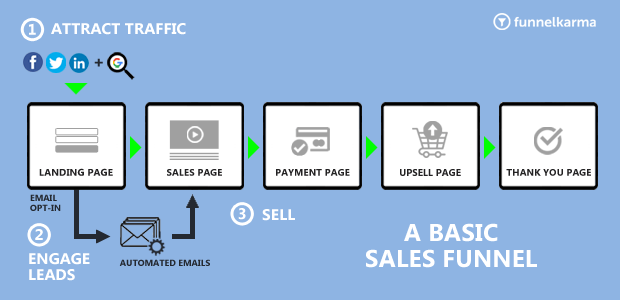 A Basic Sales Funnel Flow Chart