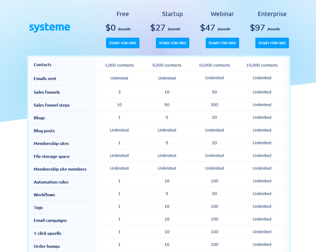 Systeme Io Pricing May 2021