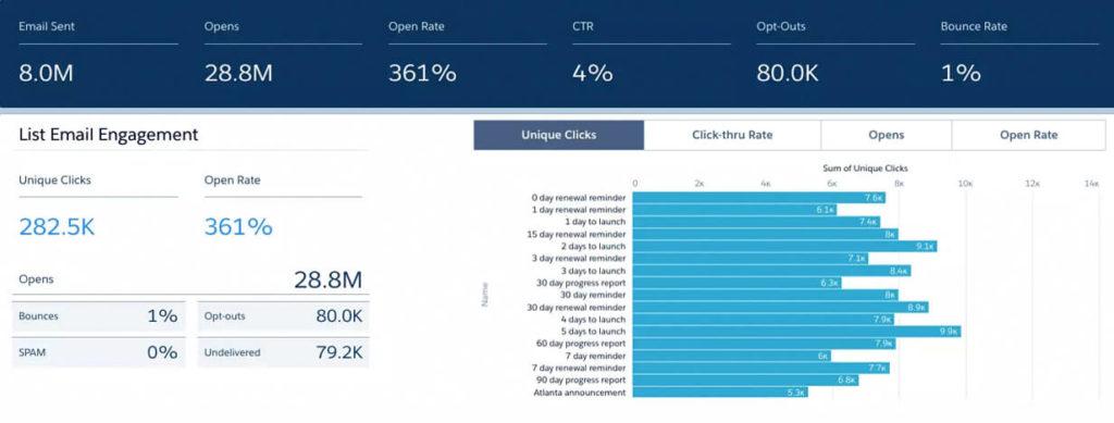 Pardot Salesforce B2B Marketing Analytics