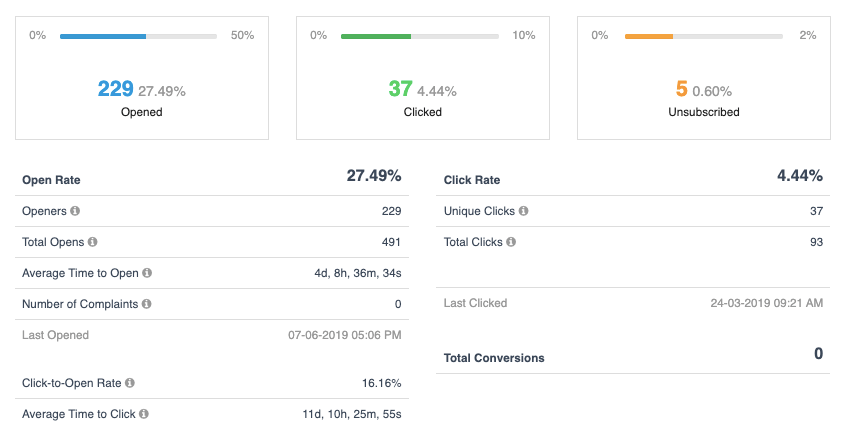 Sendinblue Analytics Detail