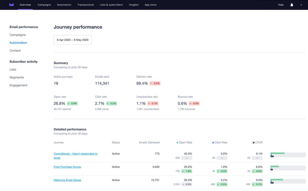 Campaign Monitor Analytics