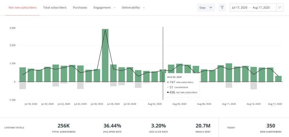 ConvertKit Analytics