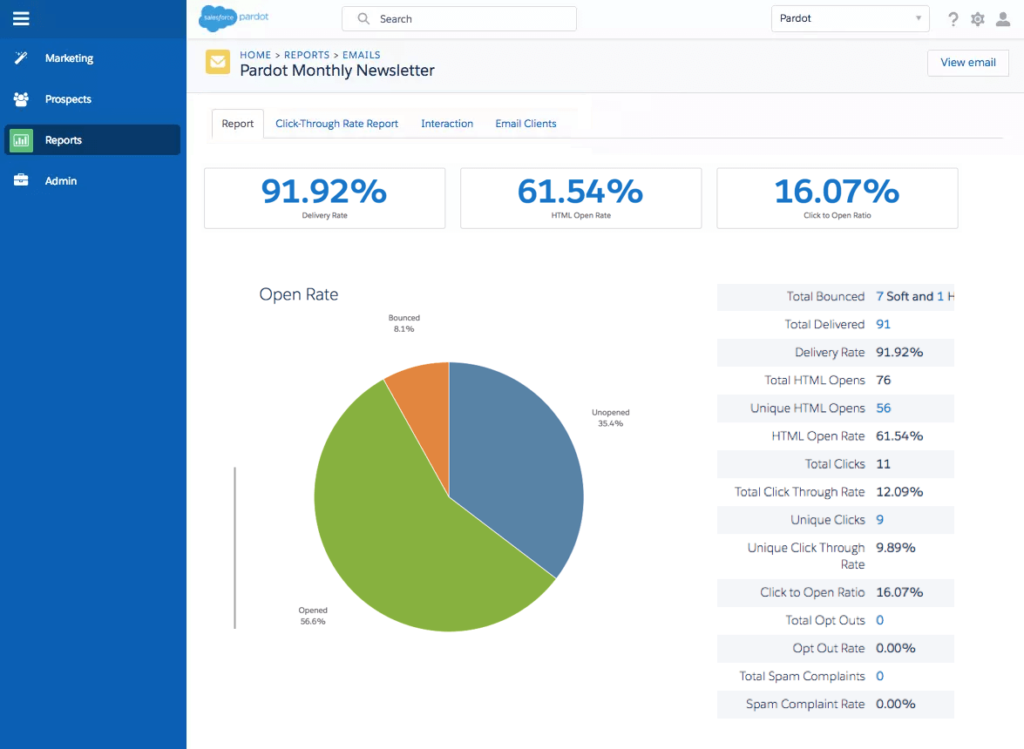 Pardot Salesforce Analytics