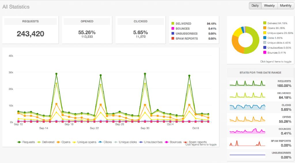 SendGrid Analytics